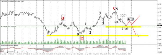 Евро -  варианты ближайших недель