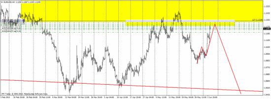 EUR/USD - отработка
