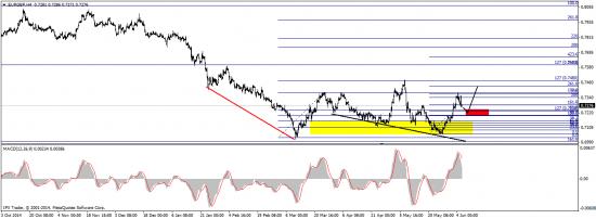 EUR/GBP - отработка прогноза
