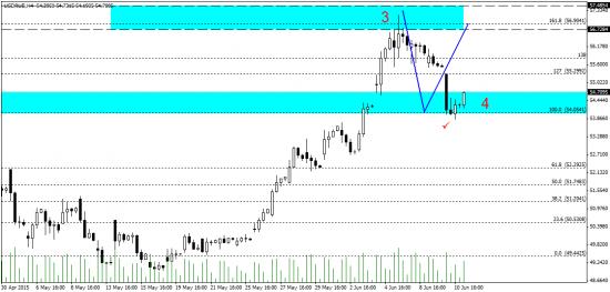 Доллар/рубль - отработка прогноза