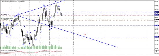 GBP/USD - прогноз
