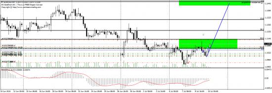 EUR/USD - корректировка плана торговли на ближайшие недели