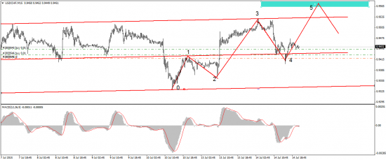 USD/CHF - отработка сигнала