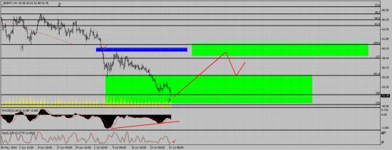 BRENT - отработка прогноза/сигнал