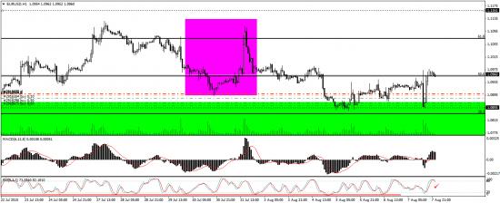 Евро/бакс - правильный анализ