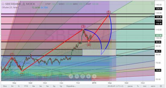 Сбербанк - отработка прогноза