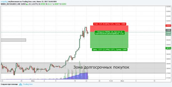Внутридневной сигнал siu2017(доллар/рубль) 22.06.17