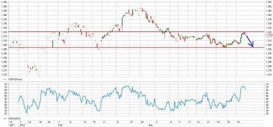 IT_mm_10: вью (Нефть, EUR/USD)