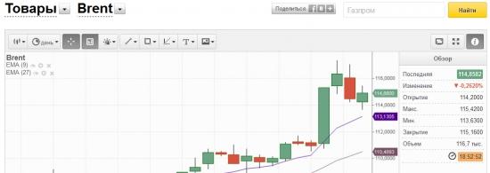 Где можно в онлайне смотреть нормальные графики на Brent и другие товары?