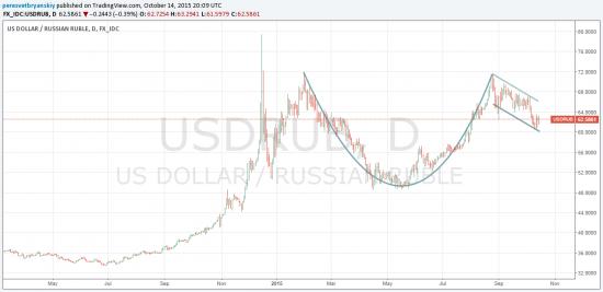 Если предположить, что Демура прав то можно изобразить шикарную чашку на графике USD/RUB