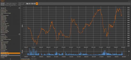 КОММОД- аналитический терминал для российского рынка нефтепродуктов.