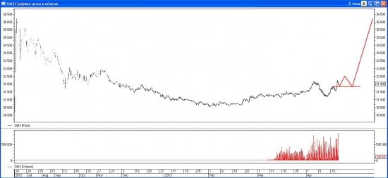 USD-RUB