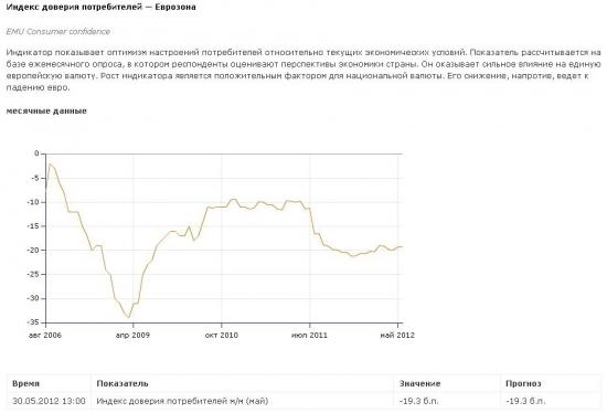Индекс доверия потребителей в США и Европе