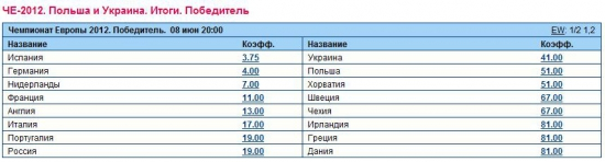 Россию считают восьмым претендентом на победу на ЕВРО-2012
