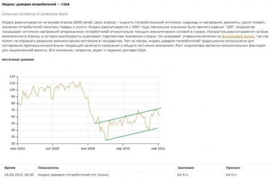 Индекс доверия потребителей и индекс деловой активности в США оставляют желать лучшего