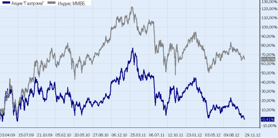 """Не пора ли обратить внимание на акции """"Газпрома""""?"""