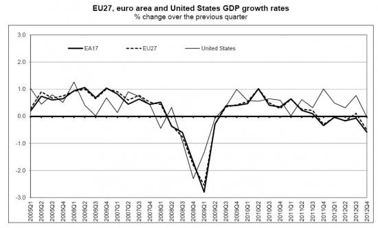 Сравнение ВВП Еврозоны и США