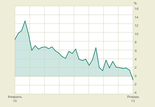 Когда на российский рынок придёт бычье ралли?