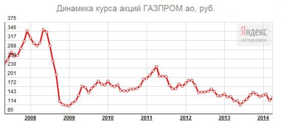 Курс акций Газпрома за пять лет (www.klinskih-tag.livejournal.com)