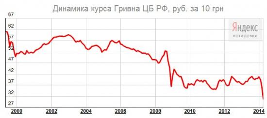 Курс гривны к рублю за 10 лет (www.klinskih-tag.livejournal.com)
