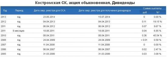 Российский третий эшелон: акции КСБ