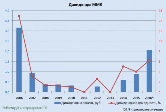 Сравнение ММК, НЛМК и Северсталь по дивидендной доходности
