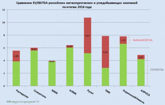 Сравнение EV/EBITDA российских металлургических и добывающих компаний