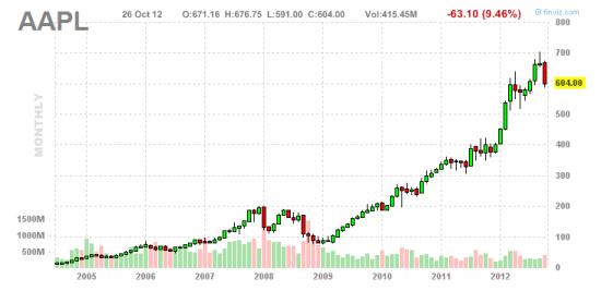 Акции Эпла, повод купить?