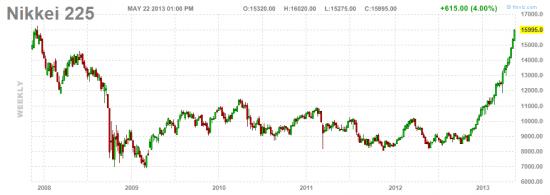 Nikkei - short