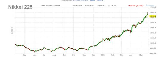 Nikkei - close 2/3