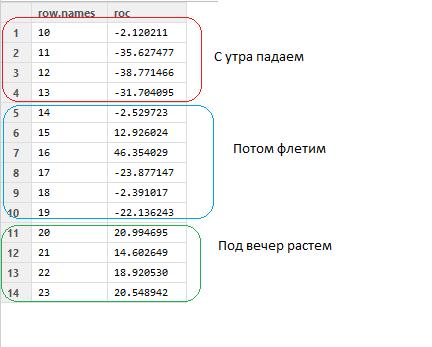 Data Mining fRTS: тренд и флет ч.2