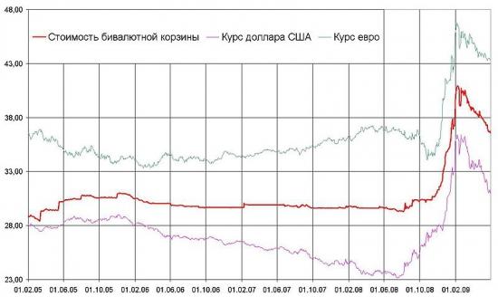 Я млею от аналитиков всерьез обсуждающих курс «рубль-доллар»