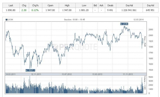 Аналитика для инвестора
