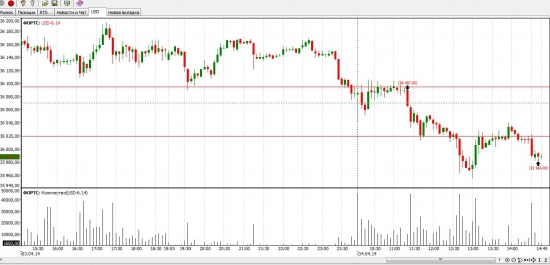 Сделка по USD 6.14