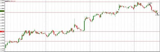 сегодня торговал евро\доллар