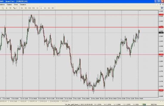 Покупка EUR/USD с коротким стопом