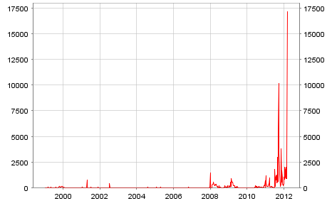 LTRO-2 окончательно провалилось, рекордное количество европейских банков столкнулись с маржин-коллами