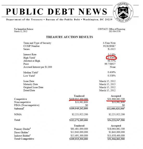 Результаты вчерашнего размещения Treasury 3-year Notes - еще одно свидетельство того, что QE3 НЕ БУДЕТ