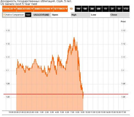 Что же на самом деле сказал Бернанке? - к росту драгметаллов и размещению трежерис