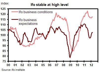 Сегодняшние данные IFO строго позитивны и противоречат PMI четверга