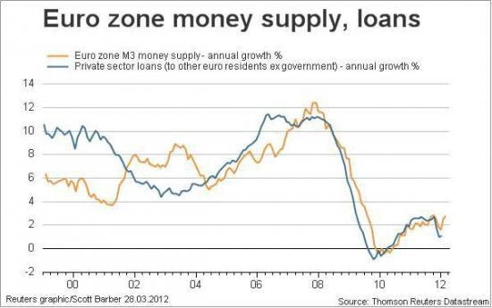 Кредитование частного сектора Еврозоны снизилось, банки используют средства ЕЦБ для покупок Итальянских и Испанских долгов