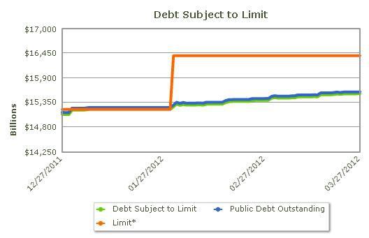 Сегодня Американский Госдолг обновит исторический максимумы, новая дата предполагаемого дефолта - 14 сентября 2012 года
