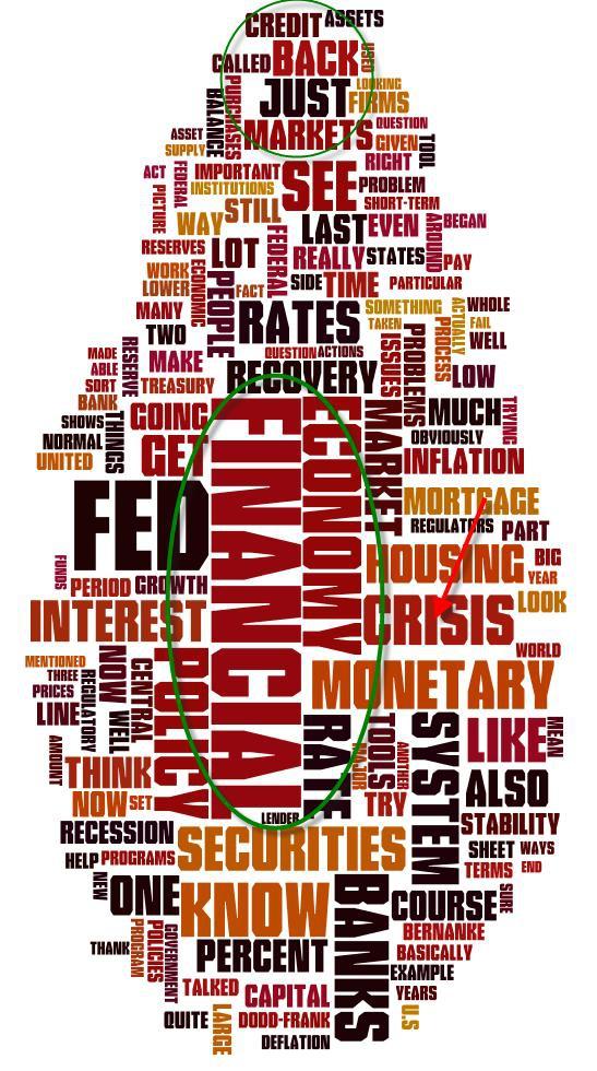 Расшифровка вчерашней лекции Бернанке: инфографика