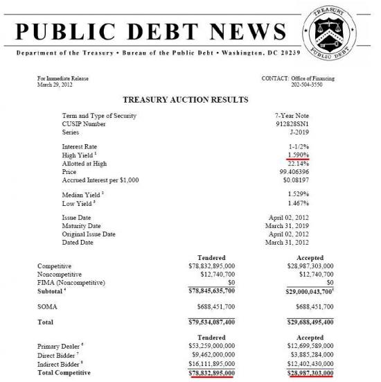 Анализ вчерашних размещений Treasury 7-year notes