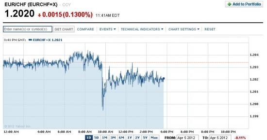 Ситуация вокруг швейцарского франка. Устоит ли уровень 1,20