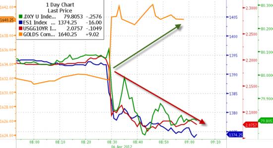 Доходности Трежерис падают самыми быстрыми за 5 месяцев темпами, как и ES и USDX , золото растет