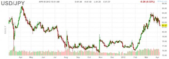 Почему мы с Societe Generale считаем, что японская йена подешевеет на этой неделе и будет дешеветь далее