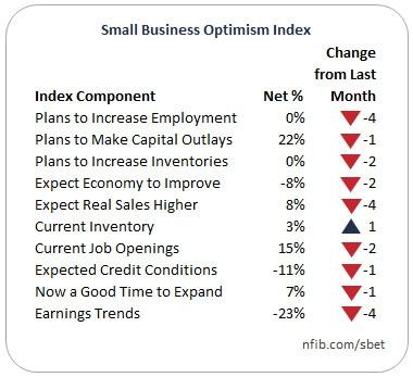 Индекс NFIB упал впервые за 6 месяцев