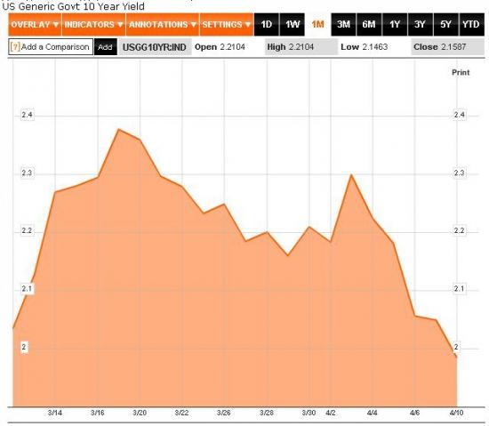Анализ размещений US Treasury 3-Year Notes 10 апреля