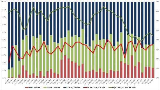 Анализ размещения 30-летних US Treasury Bonds: блеклый аукцион на фоне заявлений Дадли и Йеллен